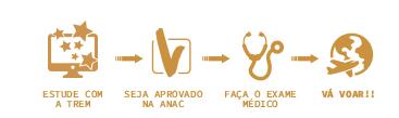 Estude com a Trem - Seja aprovado na ANAC - Faça o exame médico - Vá voar!!